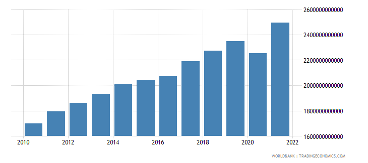 canada gross national expenditure current lcu wb data