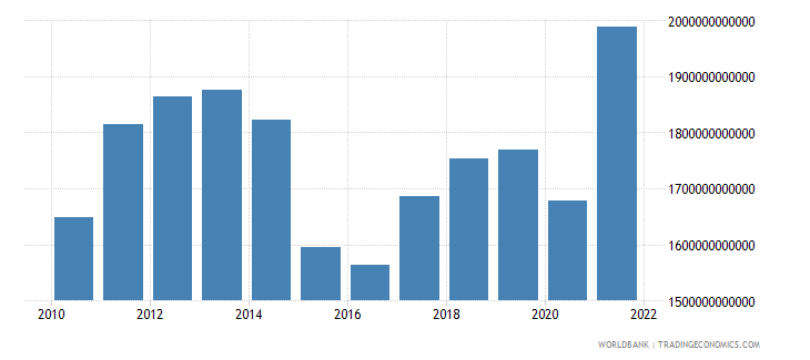canada gross national expenditure us dollar wb data
