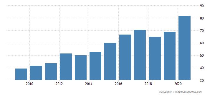canada gross portfolio debt liabilities to gdp percent wb data