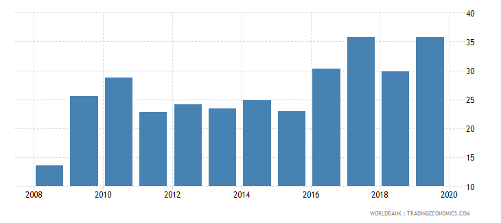 canada gross portfolio equity liabilities to gdp percent wb data