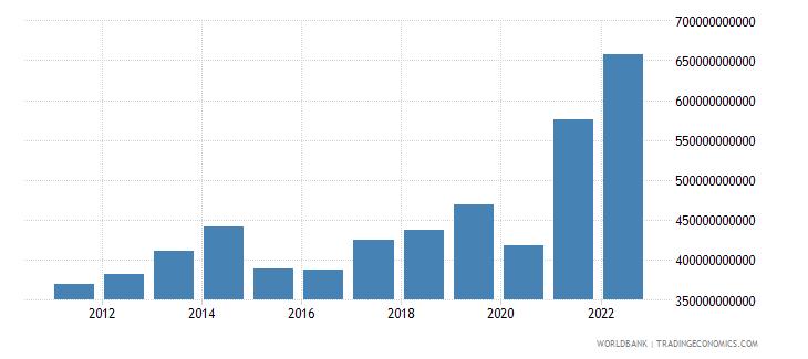 canada gross savings current lcu wb data