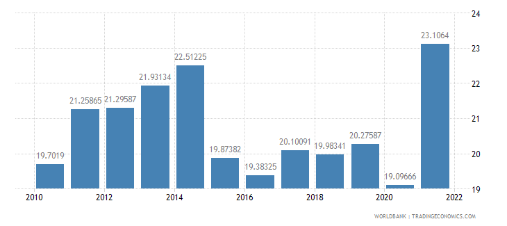 canada gross savings percent of gni wb data