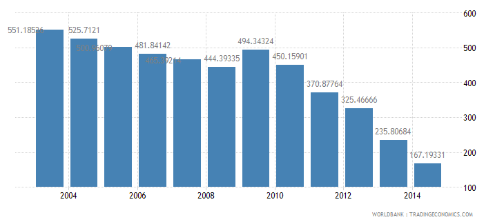 canada health expenditure total percent of gdp wb data