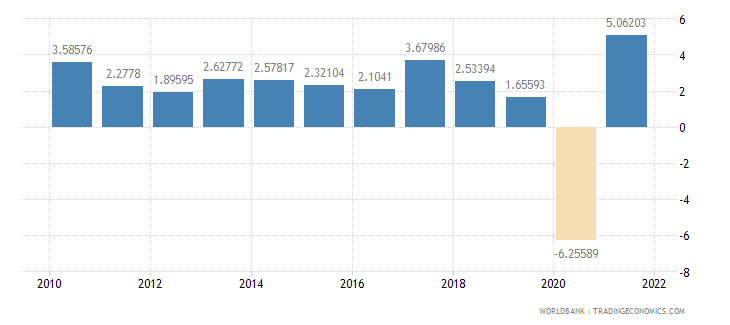 canada household final consumption expenditure annual percent growth wb data