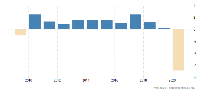 canada household final consumption expenditure per capita growth annual percent wb data