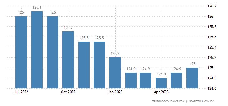 Canada New Housing Price Index