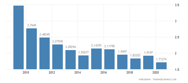 canada ict goods exports percent of total goods exports wb data