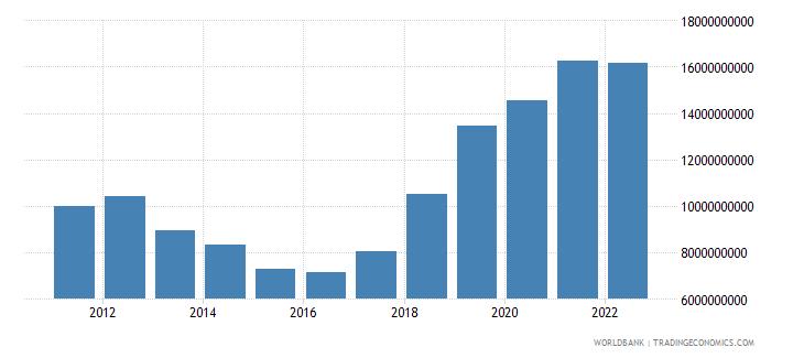 canada ict service exports bop us dollar wb data