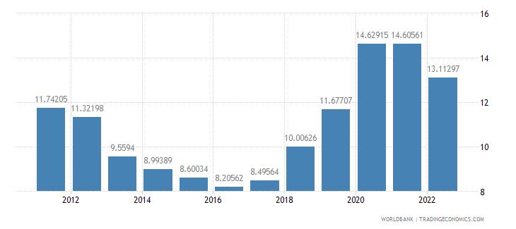 canada ict service exports percent of service exports bop wb data