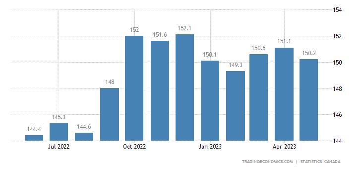 Canada Import Prices