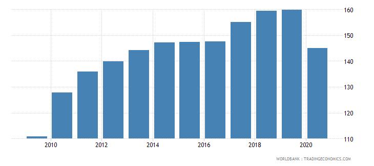 canada import volume index 2000  100 wb data