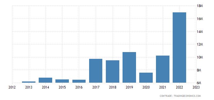 canada imports albania