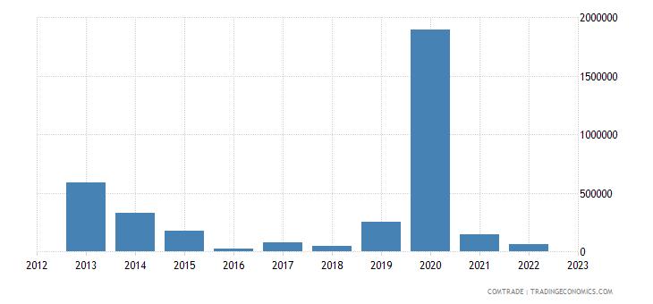 canada imports anguilla