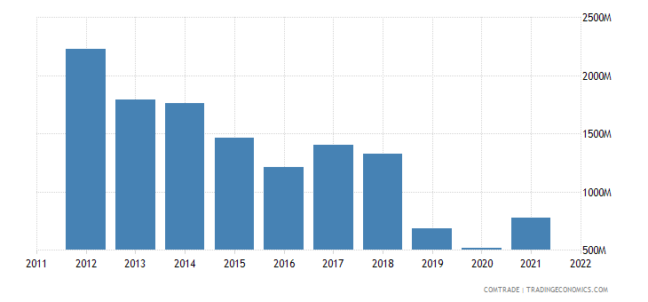canada imports argentina