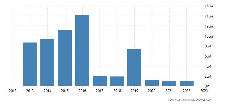 canada imports armenia