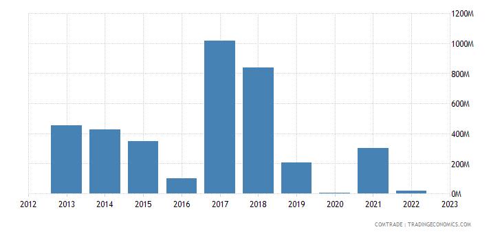canada imports azerbaijan