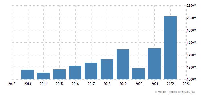 canada imports bangladesh