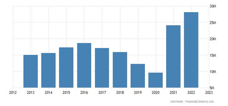 canada imports bosnia herzegovina