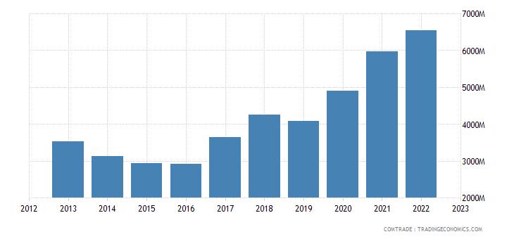 canada imports brazil