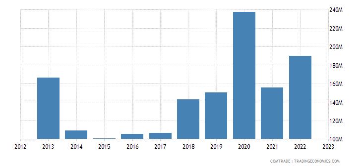 canada imports bulgaria