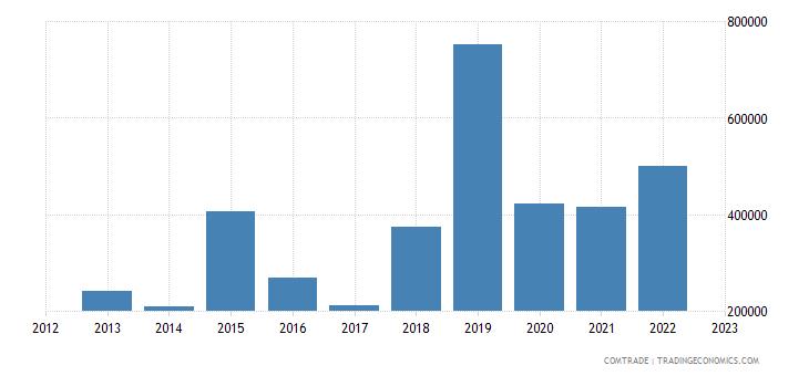 canada imports burundi