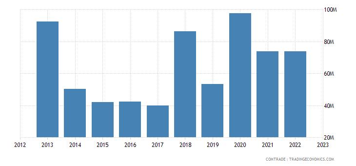 canada imports croatia