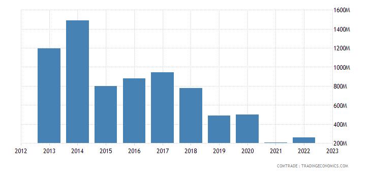 canada imports dominican republic