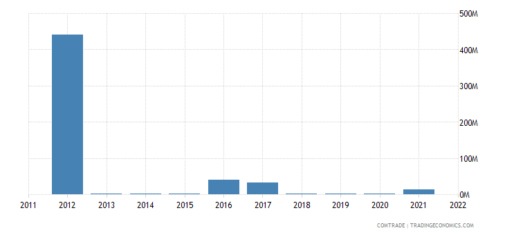 canada imports equatorial guinea