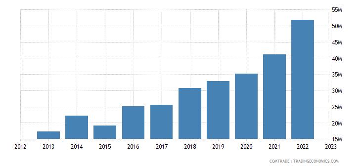 canada imports ethiopia