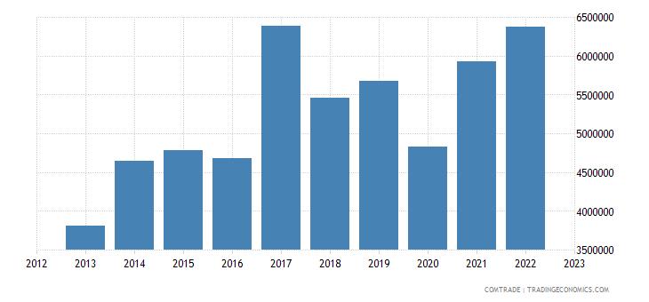 canada imports fiji