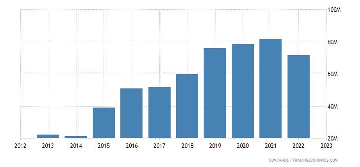 canada imports ghana