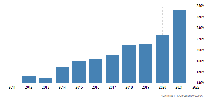 canada imports greece