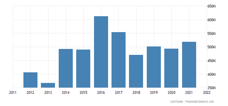 canada imports guatemala
