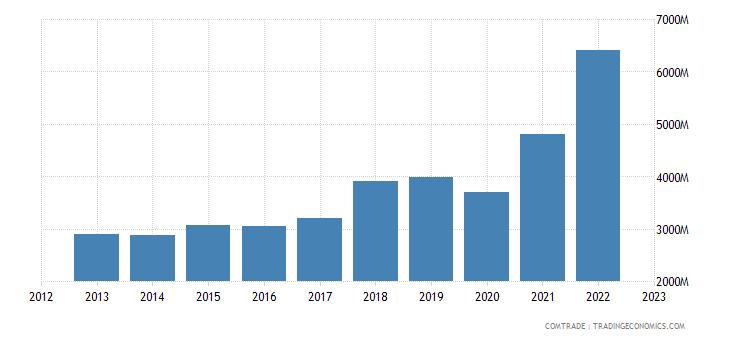 canada imports india