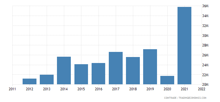 canada imports kenya