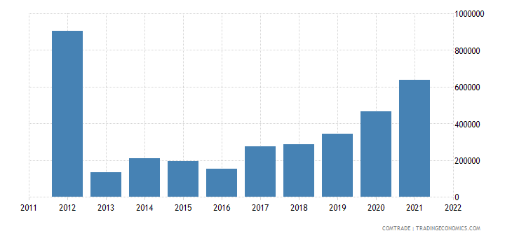 canada imports kyrgyzstan