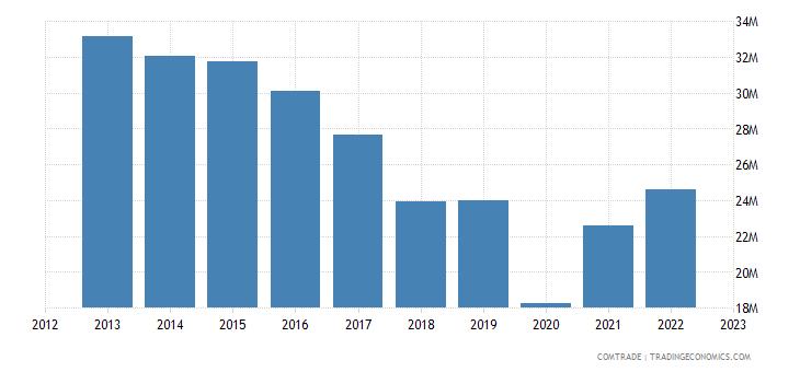 canada imports liberia