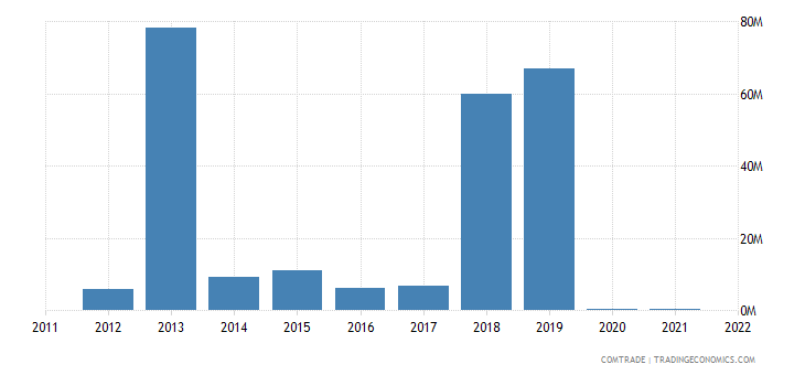 canada imports libya