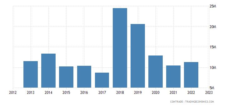canada imports macedonia