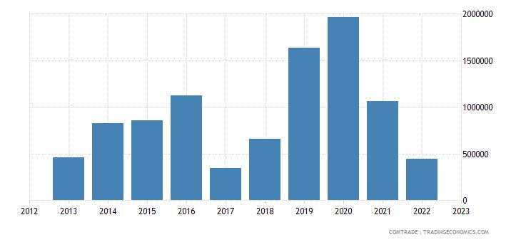 canada imports maldives