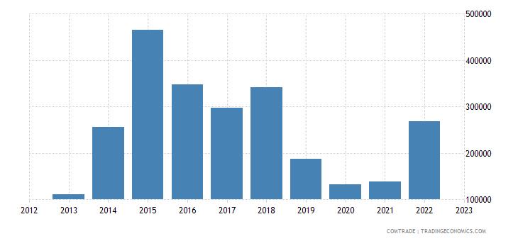 canada imports mauritius miscellaneous manufactured articles