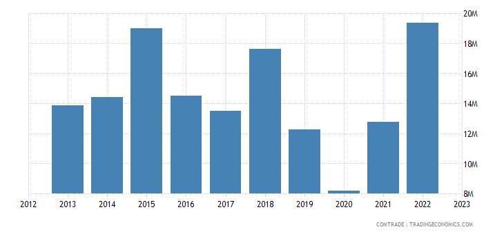 canada imports mauritius