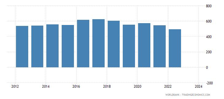 canada imports merchandise customs constant us$ millions seas adj  wb data