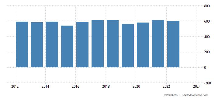 canada imports merchandise customs current us$ millions seas adj  wb data