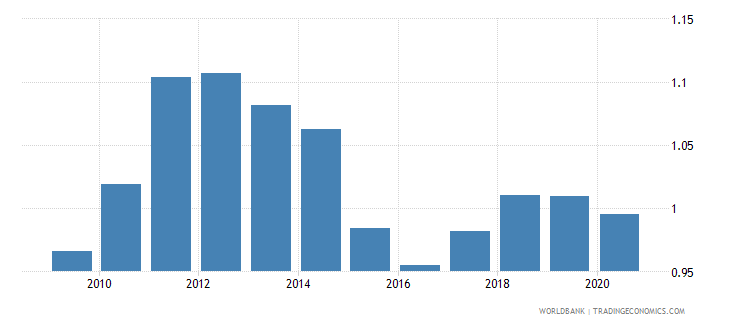 canada imports merchandise customs price us$ wb data