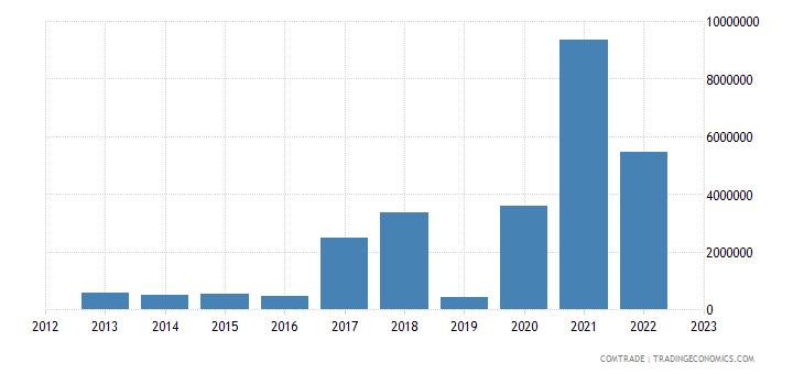 canada imports montenegro