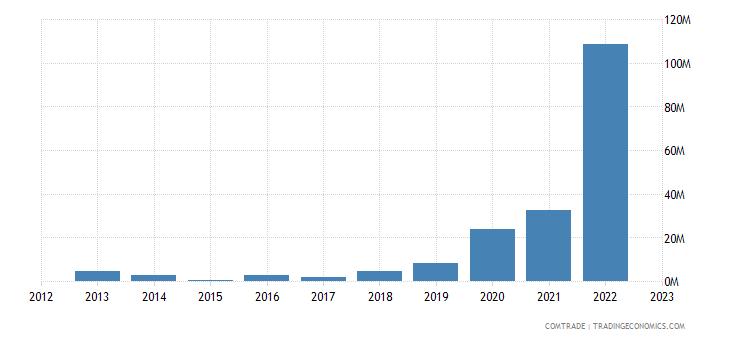 canada imports mozambique