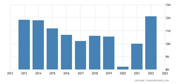 canada imports nepal