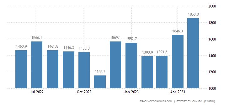 Canada Imports of (bop) - Aircraft, Aircraft Engines And
