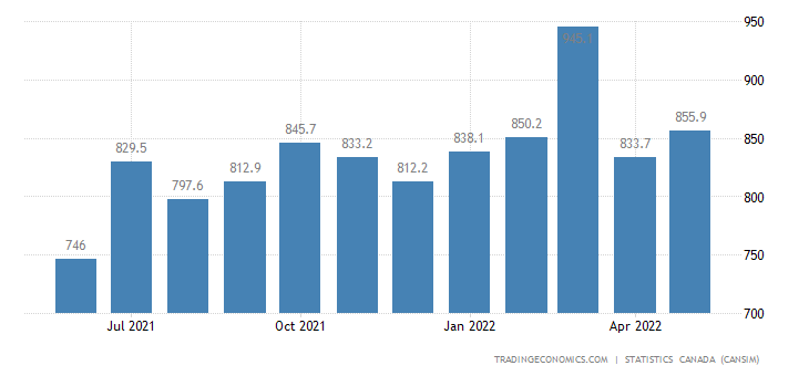 Canada Imports of (bop) - Aircraft Engines and Aircraft